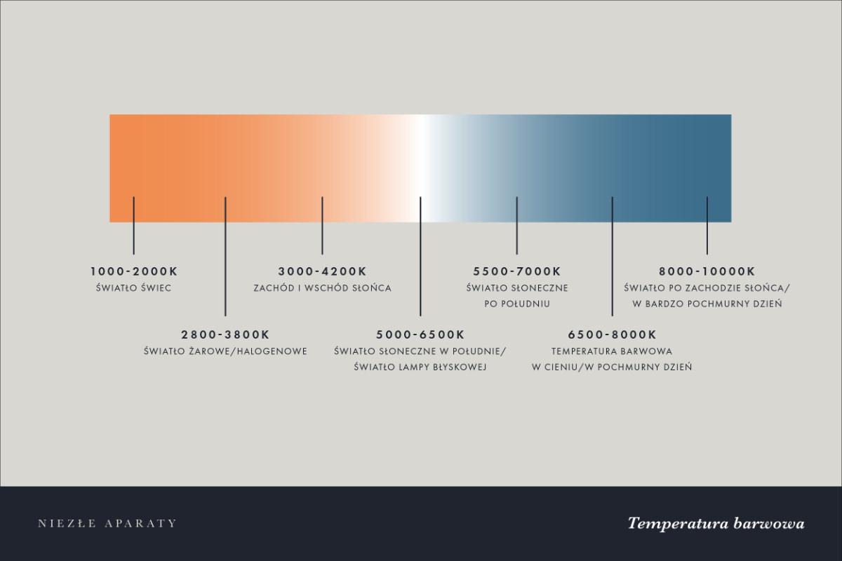temperatura barwowa fotografia