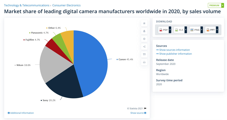 procent sprzedanych aparatów canon sony nikon